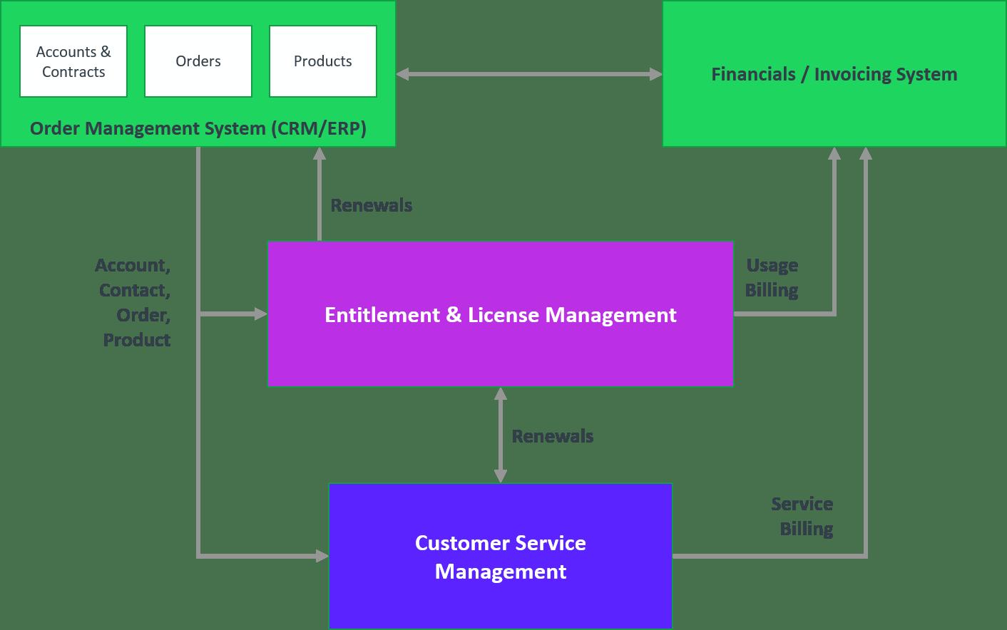 Software Entitlement Management