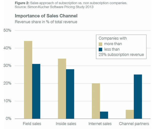 Importance of Sales Channel