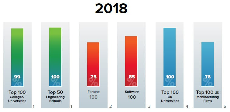 Software Piracy Adoption Trends