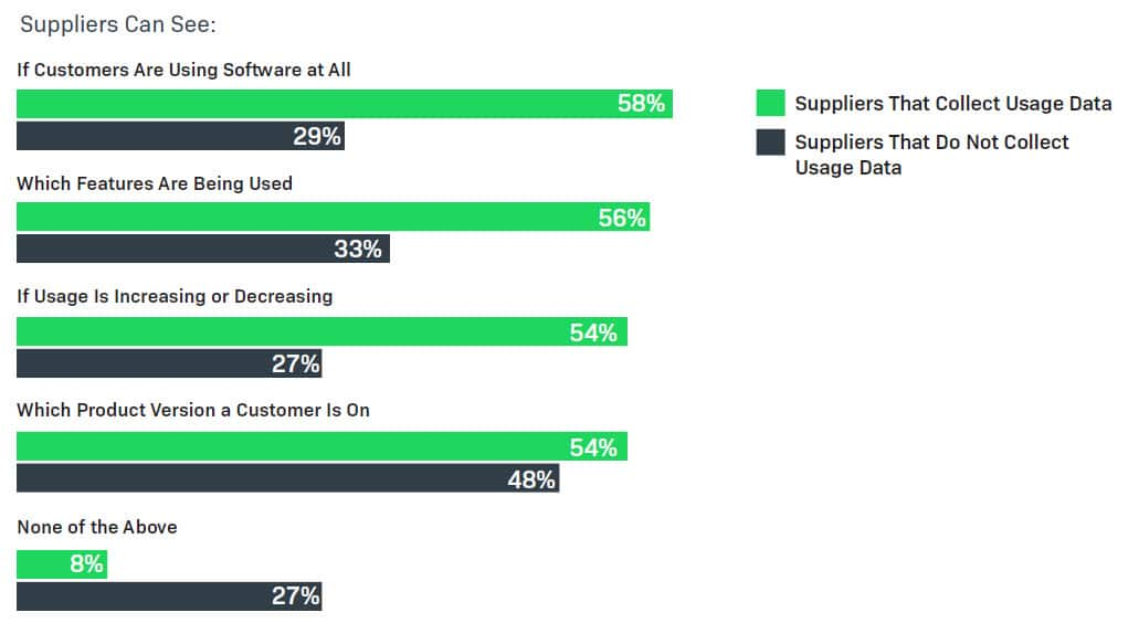 Software suppliers that collect usage data have greater visibility into user adoption and engagement